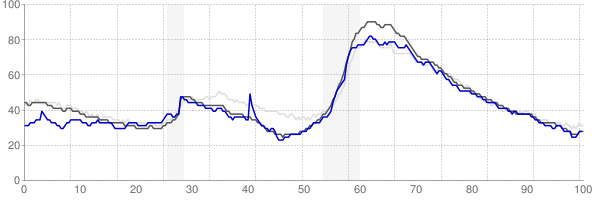Pensacola, Florida monthly unemployment rate chart